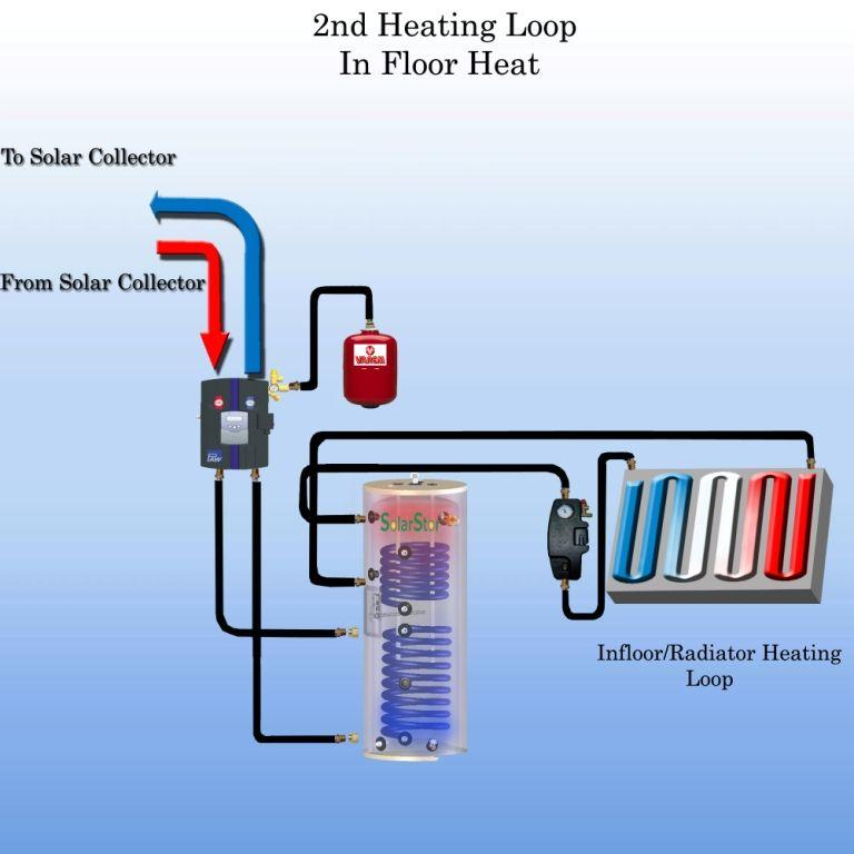 2nd Heating Loop in Floor Heat