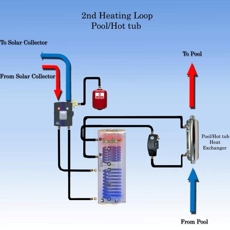 Pool hot tub heating System