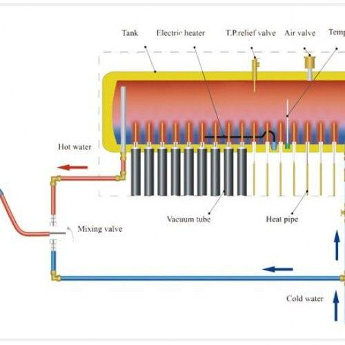 System Diagram Combo System Solar and Electric