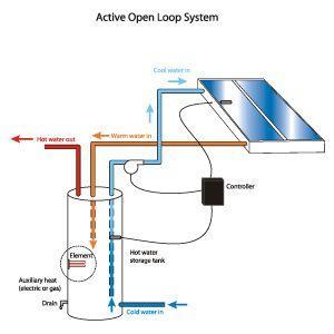 Types Of Solar Heating System Solartubs Com