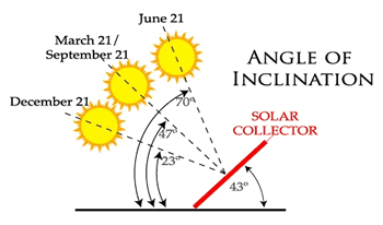Calculating the angle of a solar collector.