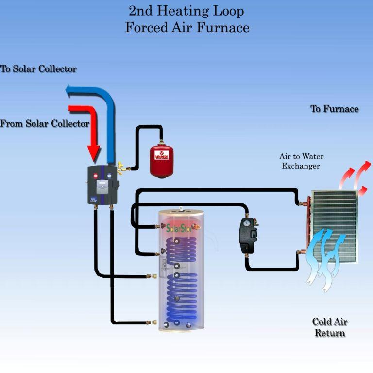 Solar heating designs plans for Hot air heating systems