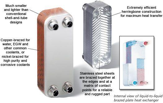 Solar Plate Heat Exchanger Solar Flat Plate Heat Exchanger