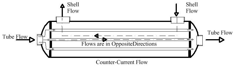 counter-currentflow