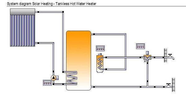 Indirect Solar Water Heating System with Tankless on Demand Heater