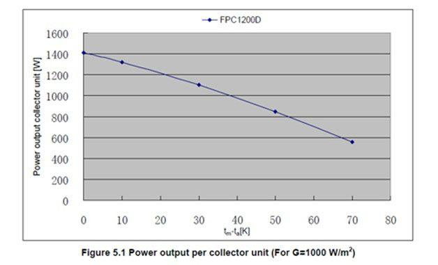 Power Output per Collector Unit
