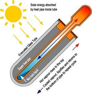How Does A Solar Vacuum Tube Work